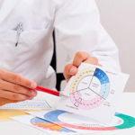 Ановуляторный цикл и полипы матки - лечение в Москве